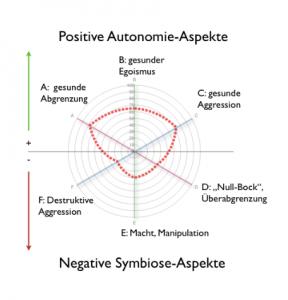 Autonomie Diagramm